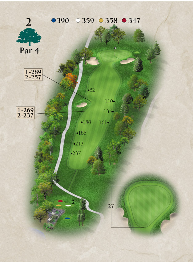 Layout for Hole Number 2
